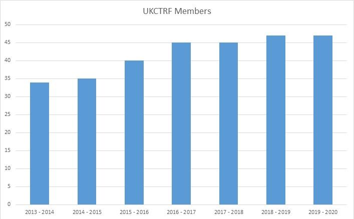 UKCTRF-Members.jpg