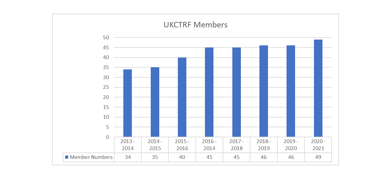 UKCTRF-members-updated-.png